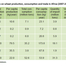 statistics-wheat-production-graph